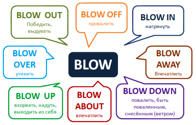 frazovyjj glagol blow | blow up, blow off, blow over26 Фразовий дієслово blow | blow up, blow off, blow over